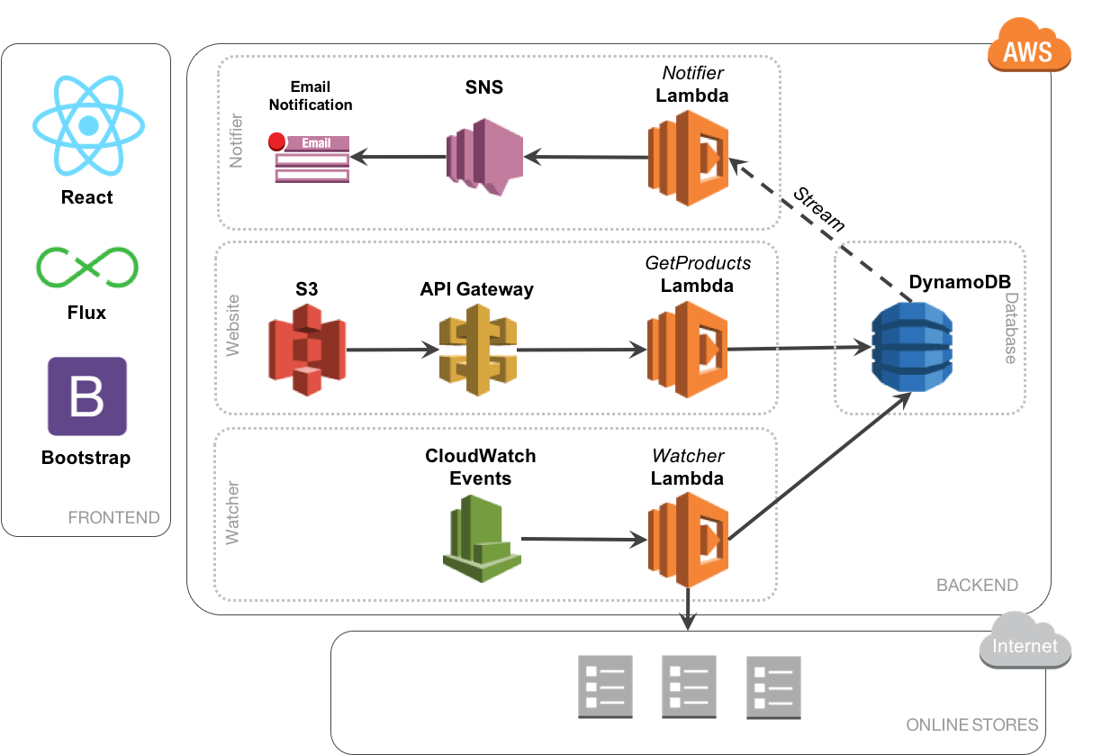 Serverless system architecture using AWS, React and Node js